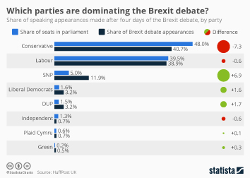 Which parties are dominating the Brexit debate?