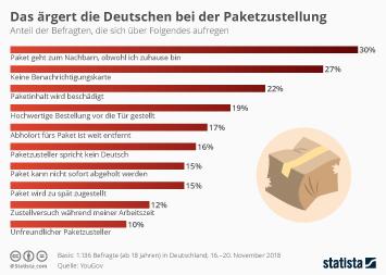 Infografik - Was die Deutschen bei der Paketzustellung ärgert