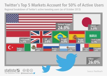 Infographic: Twitter's Top 5 Markets Account for 50% of Active Users | Statista