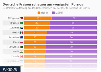 Infografik: Deutsche Frauen schauen am wenigsten Pornos | Statista