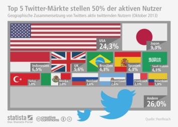 Infografik: Top 5 Twitter-Märkte stellen 50% der aktiven Nutzer | Statista