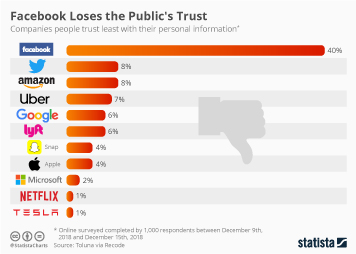 Infographic - tech company trust