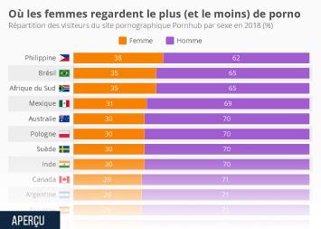Infographie - proportion de femmes visitant site porno par pays