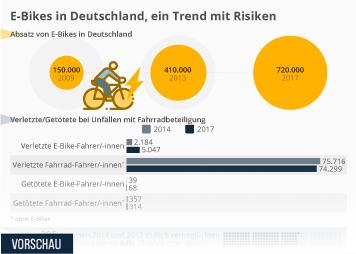 Infografik: E-Bikes in Deutschland, ein Trend mit Risiken | Statista
