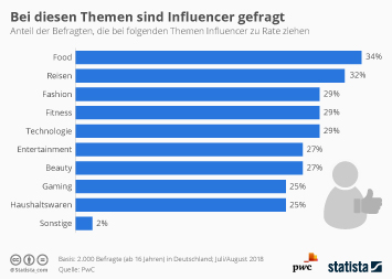 Infografik - Themen bei denen die Deutschen Influencer als Ratgeber nutzen