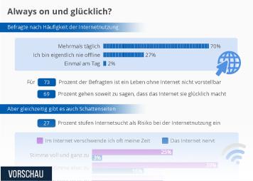 Infografik - Internetnutzung von jungen Menschen in Deutschland