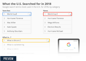Infographic: What the U.S. Searched for in 2018 | Statista