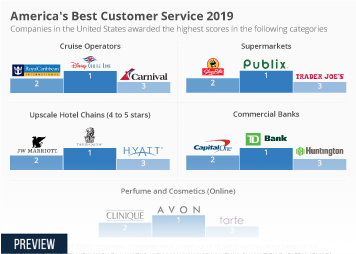 Infographic - Americas Best Customer Service