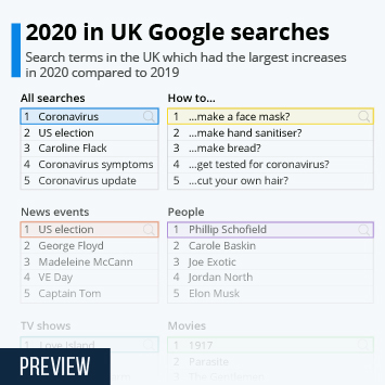 Infographic -  search terms which had the largest increases