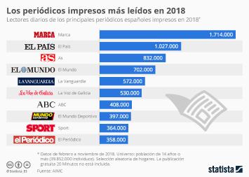 Infografía: Los periódicos impresos con más lectores en 2018 | Statista