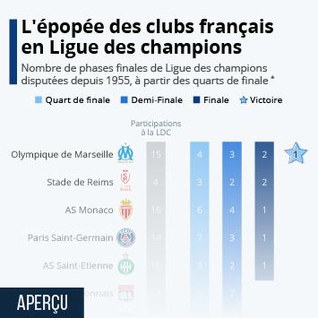 Infographie - participations et palmares des clubs francais en ligue des champions