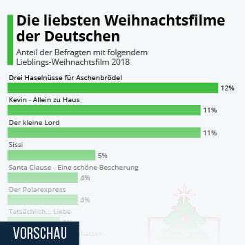 Infografik: Das sind die liebsten Weihnachtsfilme der Deutschen | Statista