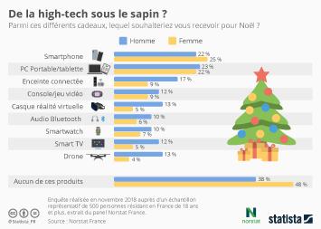 Infographie - cadeaux tech preferes des francais pour noel