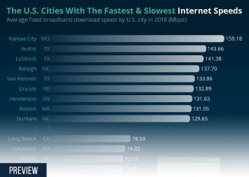 Infographic - average fixed broadband download speed by U.S. city