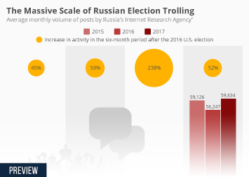 Infographic - average monthly volume of posts by Russia's Internet Research Agency