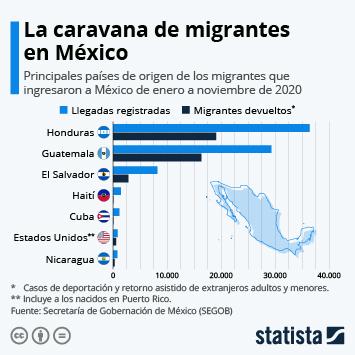 Infografía - Migrantes registrados y devueltos en México