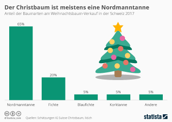 Der Christbaum ist meistens eine Nordmanntanne