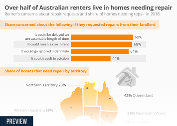 Infographic - concerns about repair requests and share of homes needing repair
