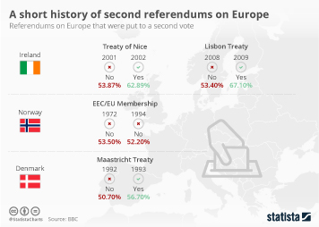 Infographic - A short history of second referendums on Europe