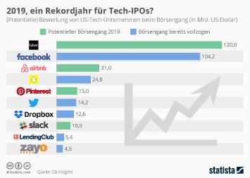 Infografik - Bewertung von US-Tech-Unternehmen beim Börsengang