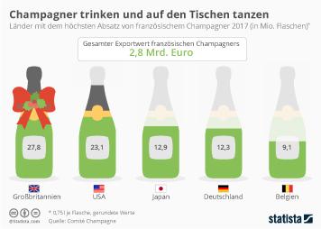 Infografik - Champagner-Export