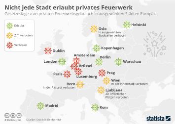 Infografik - Feuerwerksgebrauch in ausgewählten Städten Europas