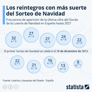 Infografía: Los reintegros que más tocan | Statista
