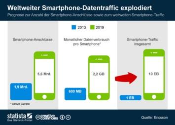 Infografik: Weltweiter Smartphone-Datentraffic explodiert   Statista