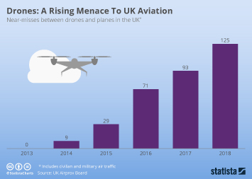 Infographic - near-misses between drones and planes in the UK