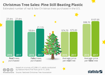 Infographic - estimated number of real & fake Christmas trees purchased in the U.S.