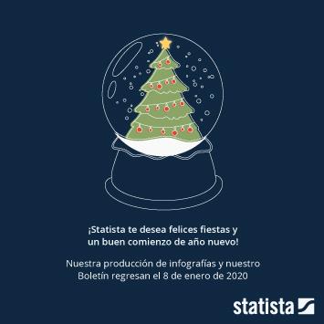 Infografía - felicitación de Navidad de Statista en 2018