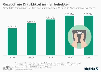 Infografik: Rezeptfreie Diät-Mittel immer beliebter | Statista