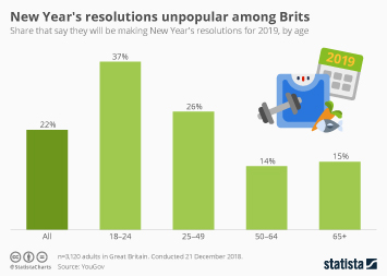 Infographic - share making new years resolutions uk