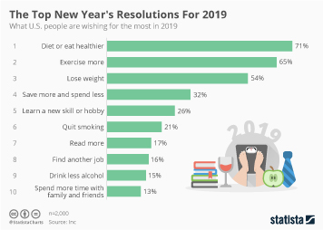 Infographic - top us new years resolutions