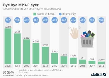 Infografik - Absatz und Besitz von MP3-Playern in Deutschland