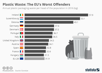 Infographic: Plastic Waste: The EU's Worst Offenders | Statista