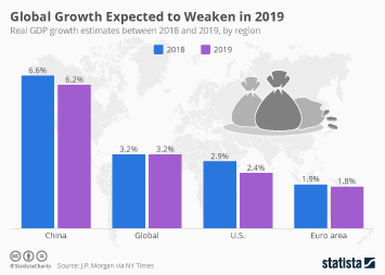 Infographic: Global Growth Expected to Weaken in 2019 | Statista
