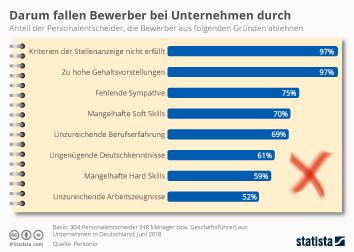 Infografik - Gründe für Ablehnung von Bewerbern