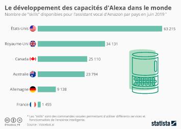 Infographie - skills alexa disponibles par pays