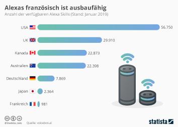 Infografik - Anzahl der verfügbaren Alexa Skills