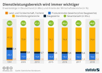 Infografik - Erwerbstätige in Deutschland und Wirtschaftsbereiche