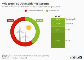 Infografik - Anteil der erneuerbaren Energien an der Nettostromerzeugung in Deutschland