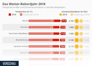 Infografik - Das Wetter-Rekordjahr 2018
