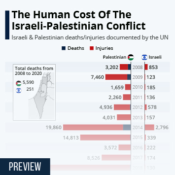 Infographic: The Human Cost Of The Israeli-Palestinian Conflict | Statista