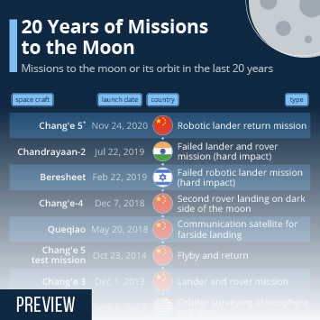Infographic - 15 years of moon missions