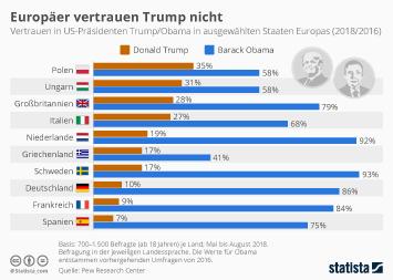 Infografik - Vertrauen der Europäer in Trump und Obama
