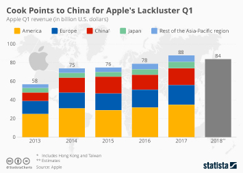 Infographic: Cook Points to China for Apple's Lackluster Q1 | Statista
