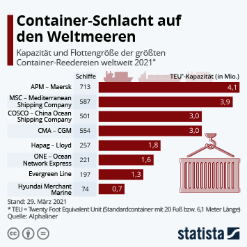 Infografik - Kapazitäten der Containerschiffsflotten