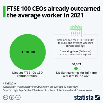 Infographic - FTSE 100 CEOs outearn average worker UK