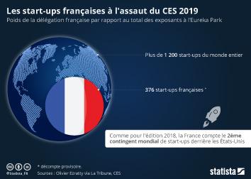 Infographie - startups francaises french tech au ces